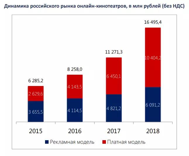 Цифра дня: Насколько выросли легальные видеосервисы в России за год?