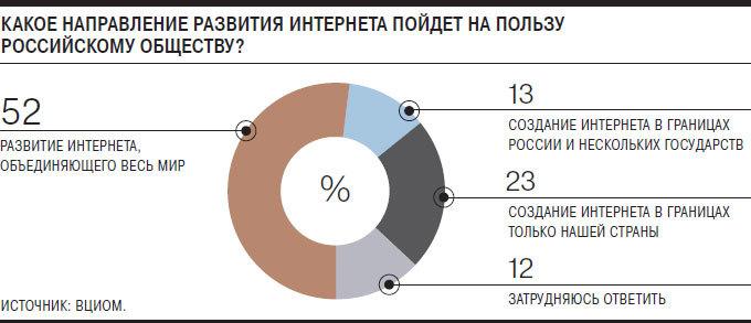 Цифра дня: сколько россиян выступают за закрытый интернет?