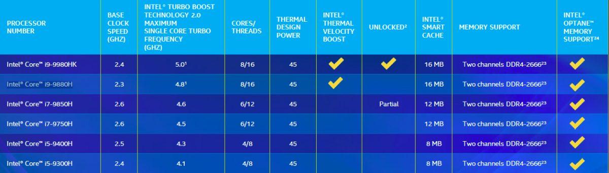 Intel рассекретила рекордно быстрые процессоры для ноутбуков