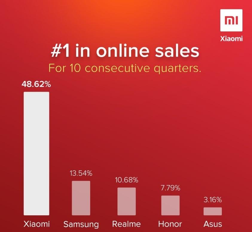 Почти половина онлайн-продаж смартфонов принадлежит Xiaomi