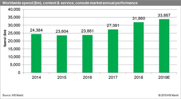 Продажи игровых приставок достигли рекордных показателей