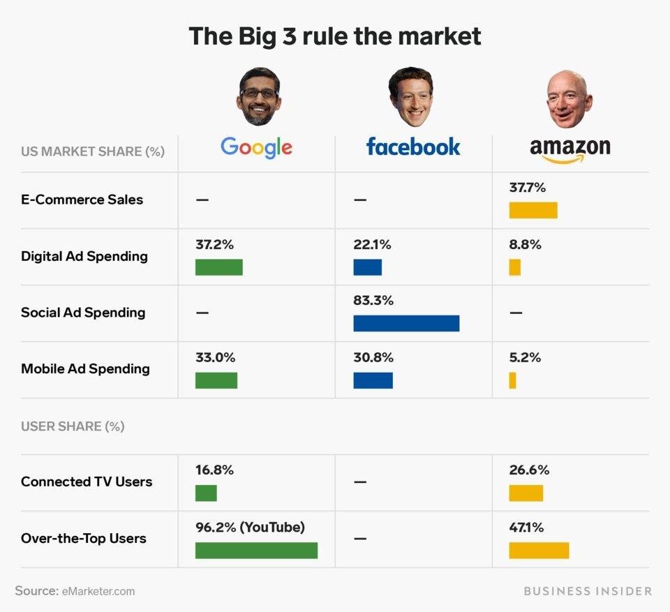 На графике отобразили уровень влияния Google и Facebook на интернет-бизнес