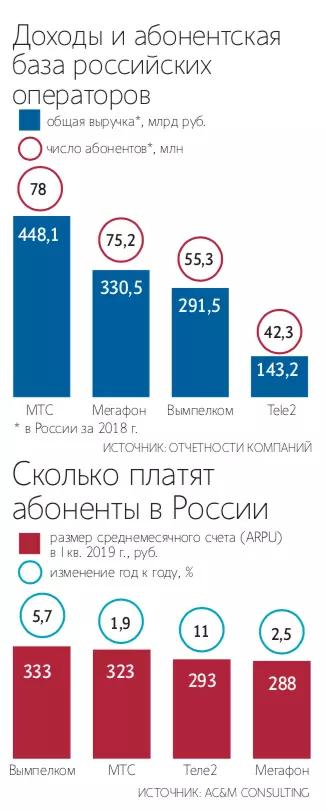 Названы самые дорогие российские операторы связи