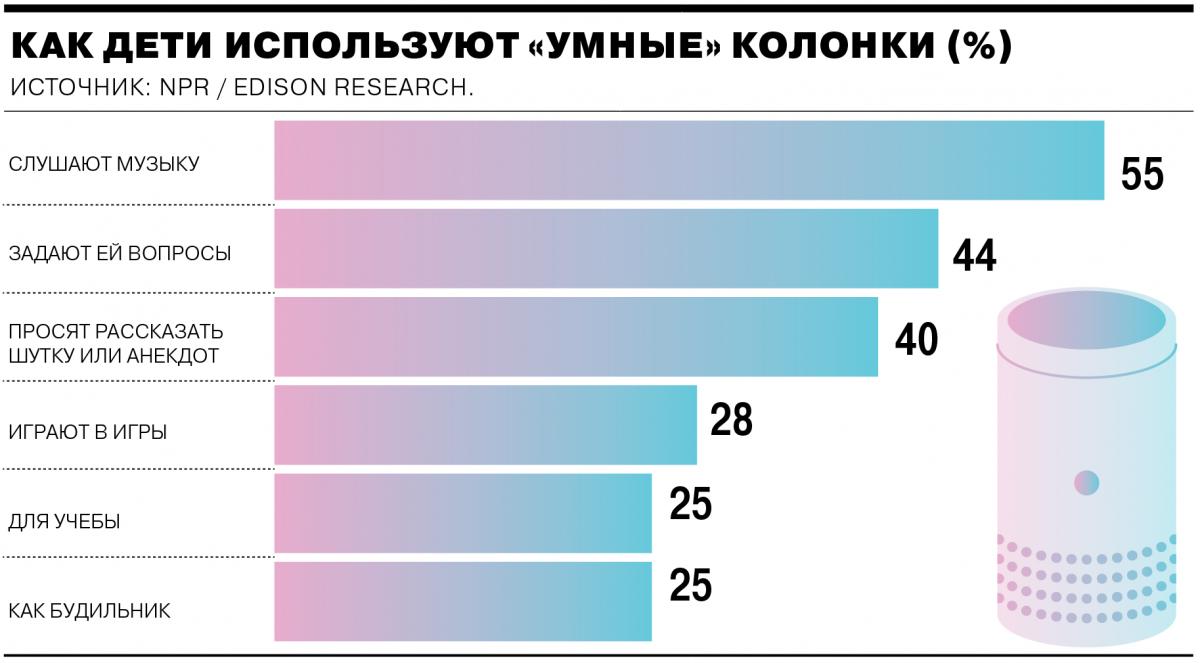 Названы самые популярные у детей функции «умных» колонок