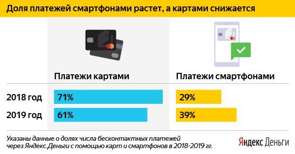 Цифра дня: Насколько выросли в России платежи смартфонами
