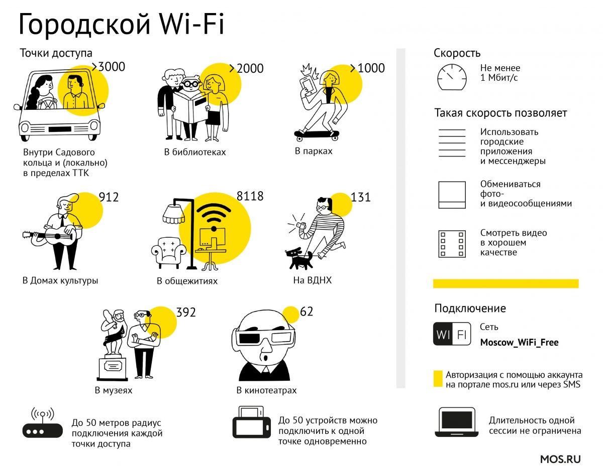 Москва превзошла города Европы и США по числу бесплатных точек доступа Wi-Fi