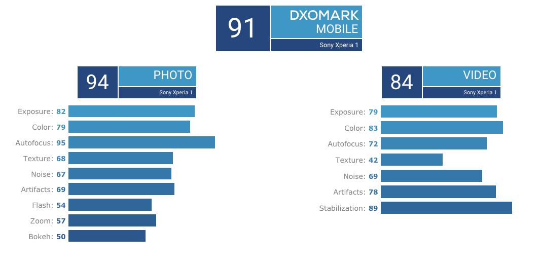 Камеры Sony Xperia 1 оказались хуже, чем в iPhone 8