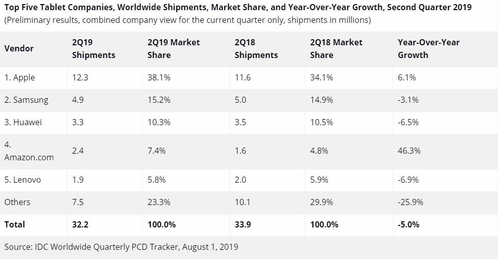 Названы крупнейшие производители планшетов в мире
