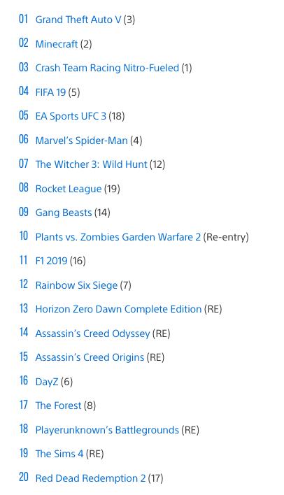 Названы самые продаваемые игры на PlayStation