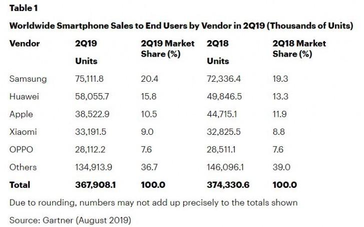 Продажи смартфонов продолжают падать по всему миру