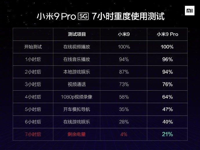 """Новый флагман Xiaomi оказался более """"живучим"""", чем предыдущее поколение"""