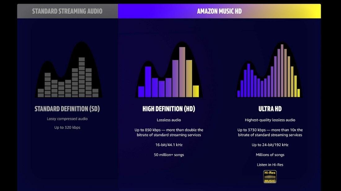Открыт сервис подписки на музыку в сверхвысоком качестве