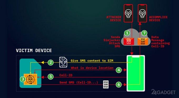 Шпионская атака Simjacker с использованием SMS (2 фото)