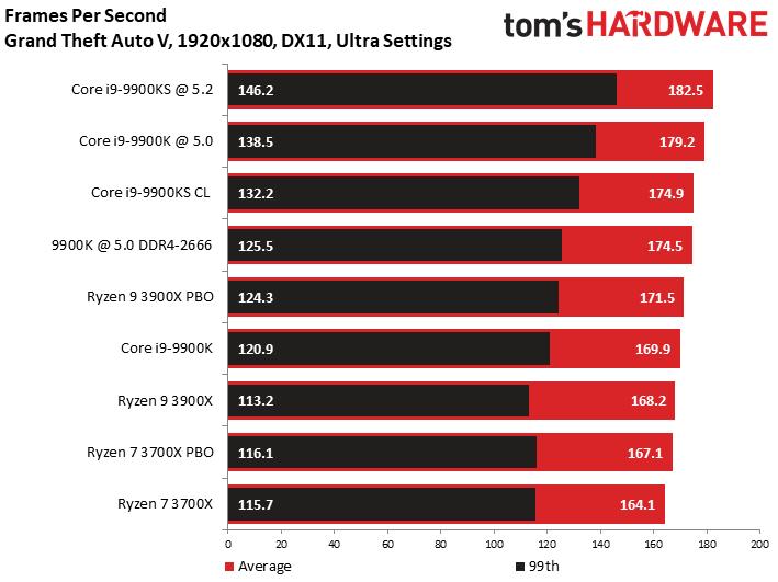 Опубликованы первые игровые тесты разогнанной спецверсии Intel Core i9-9900KS