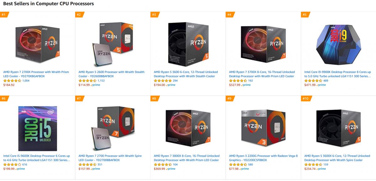 AMD почти вытеснила Intel из топ-10 самых покупаемых процессоров