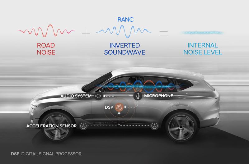 Автомобили будущего оснастят активным шумоподавлением