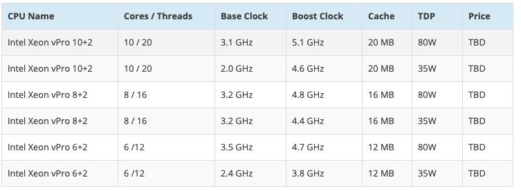 В сеть утекли все новые процессоры для компьютеров от Intel