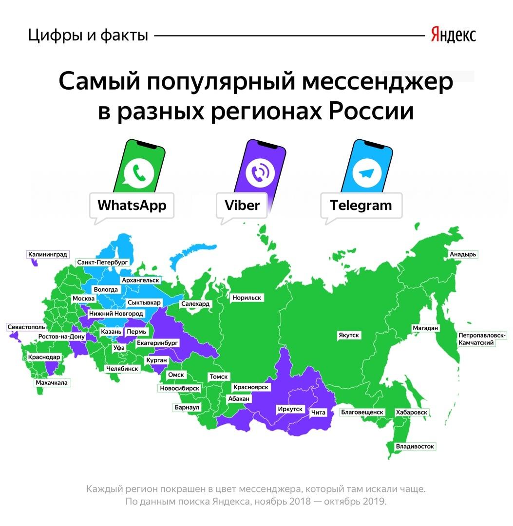 Выявлены самые востребованные мессенджеры России