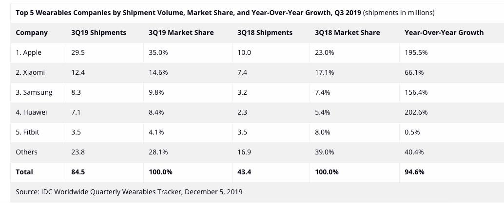 Apple увеличила отрыв от конкурентов за счёт рекордного спроса на AirPods