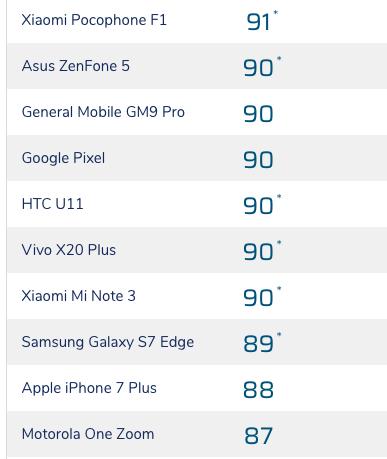 Новый флагманский смартфон Motorola уступил по качеству камеры iPhone 2016 года