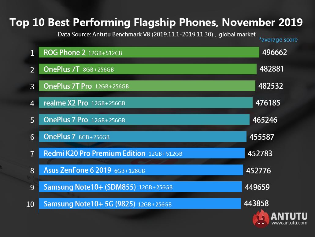 Обновлён рейтинг самых мощных смартфонов в мире
