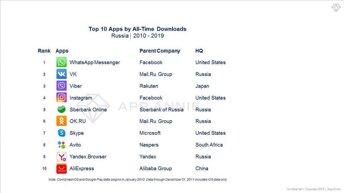 Объявлены самые популярные приложения в мире и в России