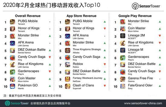 Составлен рейтинг самых популярных игр для смартфонов
