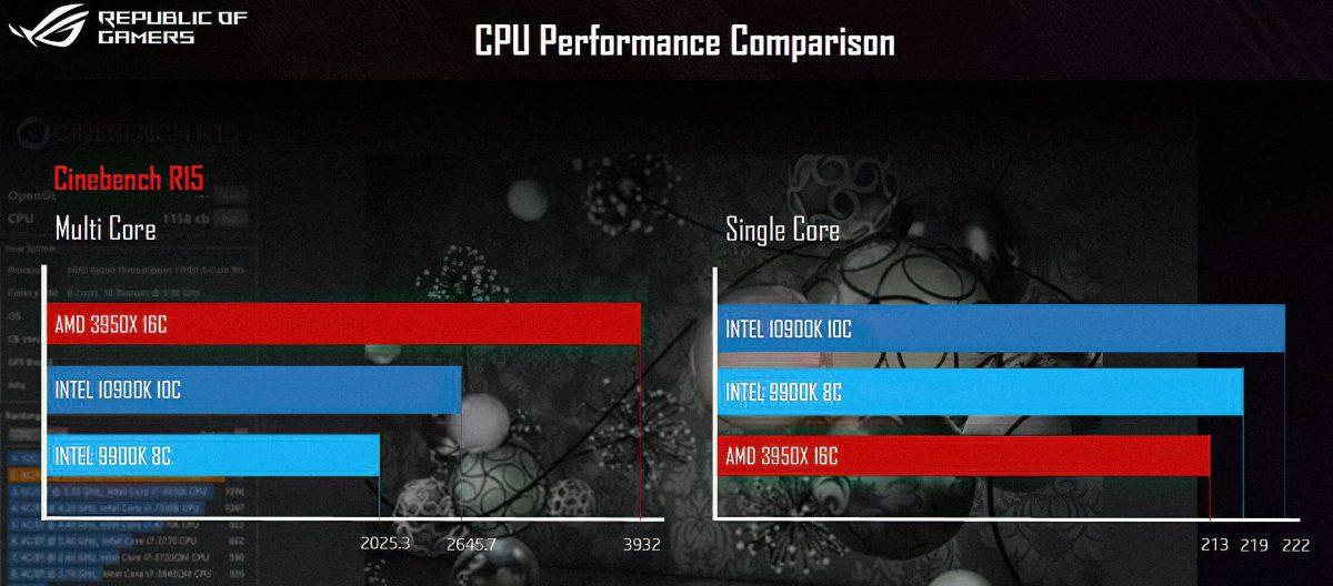 В сеть утекло сравнение нового процессора-флагмана Intel с аналогом от AMD