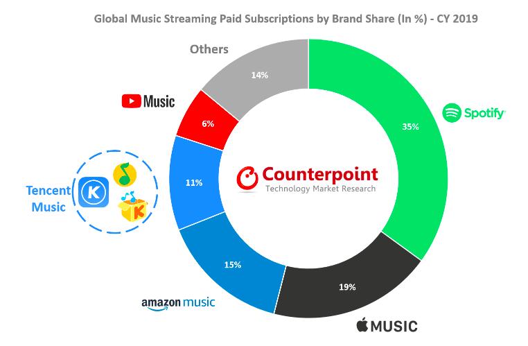 Названы мировые лидеры среди музыкальных сервисов