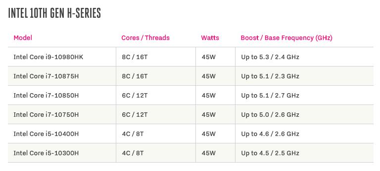 Intel выпустила процессоры для ноутбуков, способные разогнаться выше 5 ГГц