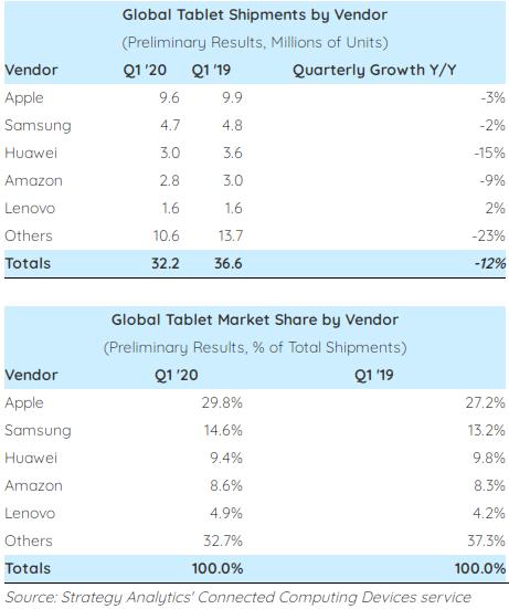 Опубликован рейтинг крупнейших производителей планшетов