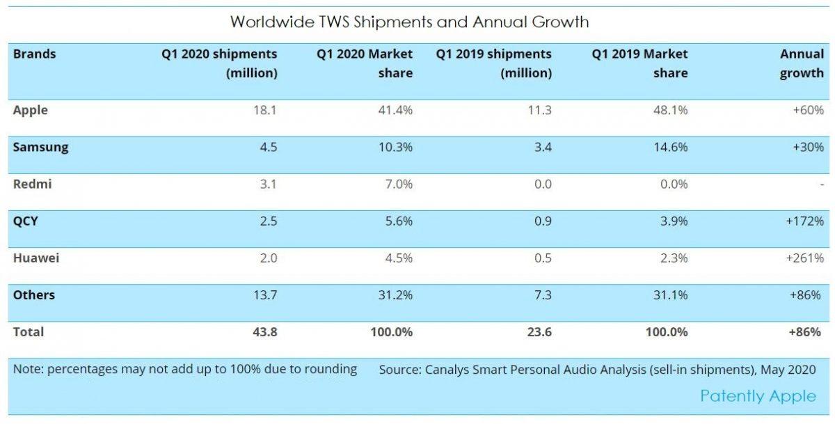 Apple продала больше беспроводных наушников, чем её четыре конкурента вместе взятые