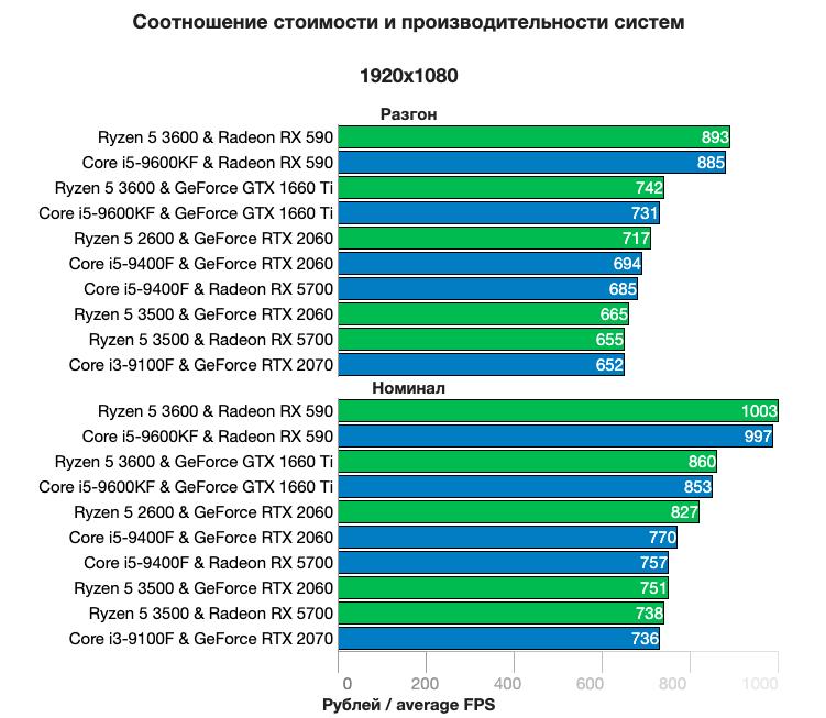 Названы лучшие сочетания видеокарт и процессоров для среднего игрового компьютера