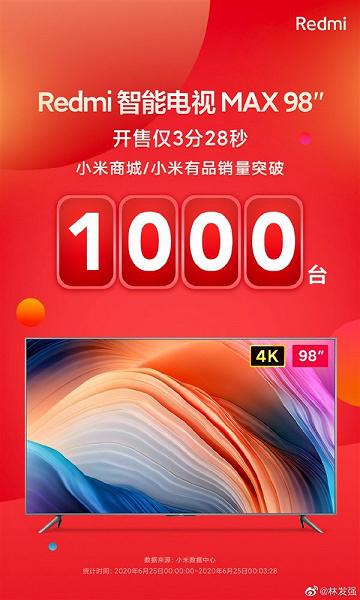 Xiaomi продала гигантский 98-дюймовый телевизор со скоростью почти 300 штук в минуту