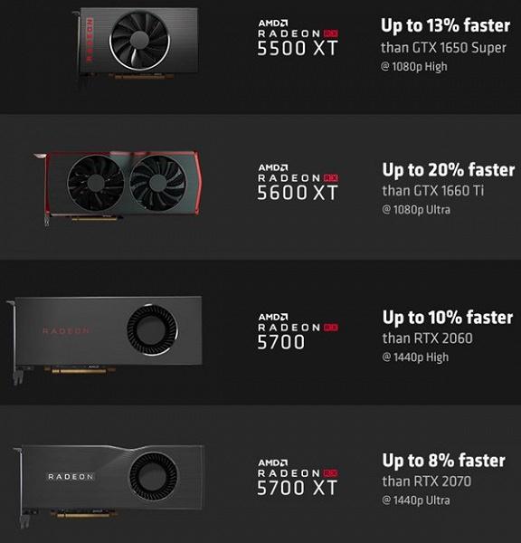 AMD наглядно показала, насколько ее видеокарты серии Navi быстрее аналогов Nvidia