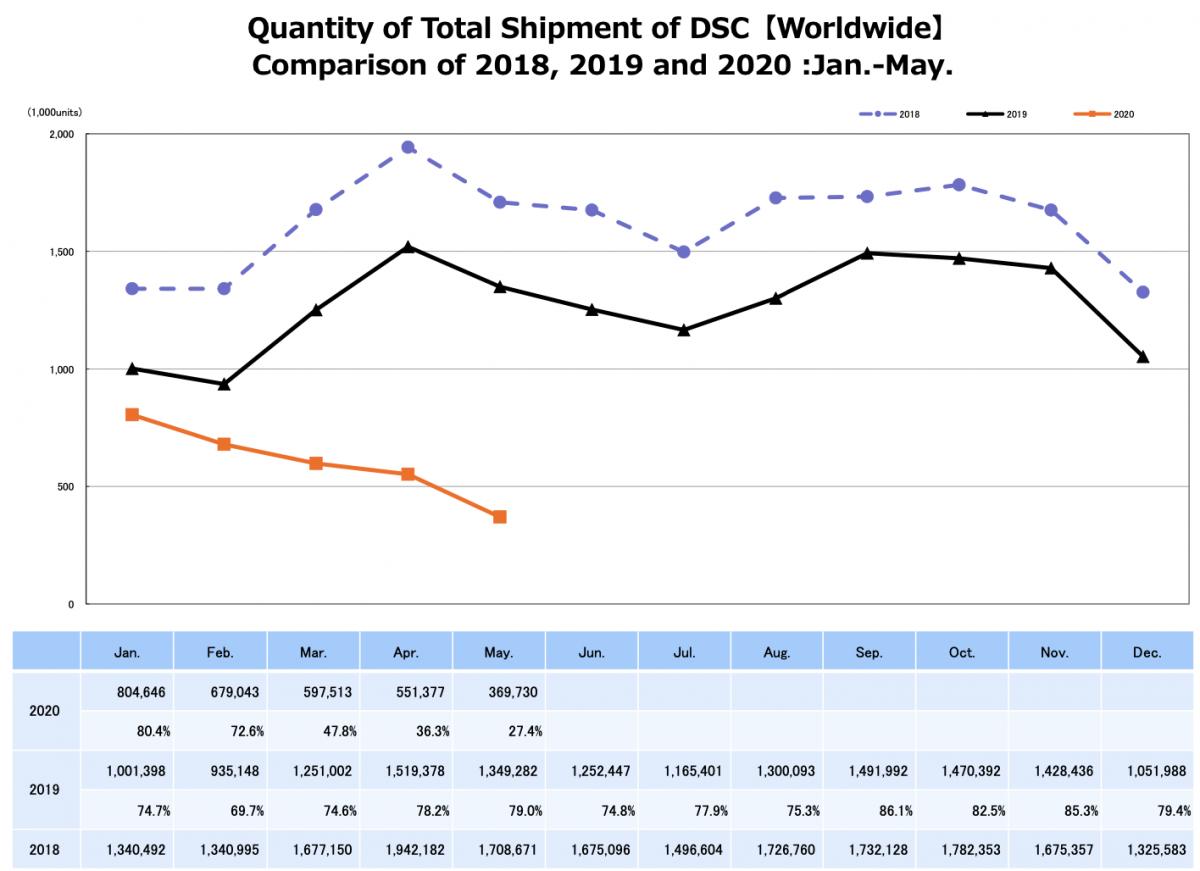 Продажи цифровых камер продолжают катастрофически снижаться
