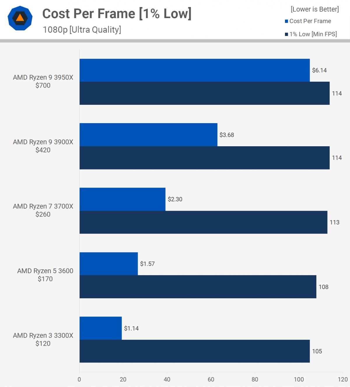 Процессоры AMD с разным количеством ядер сравнили в играх