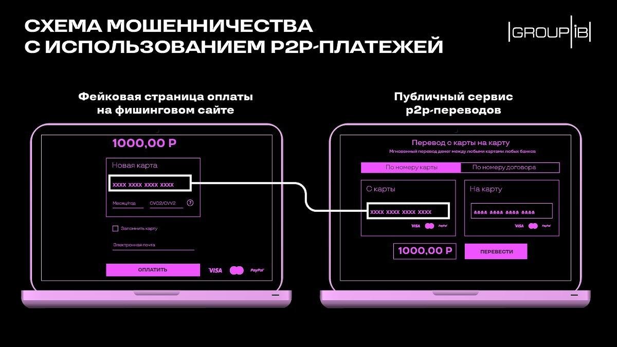 Раскрыта новая схема кражи денег пользователей во время заказа в интернет-магазине