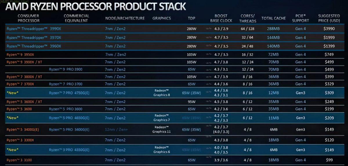 Раскрыты цены новых процессоров AMD с мощной встроенной графикой