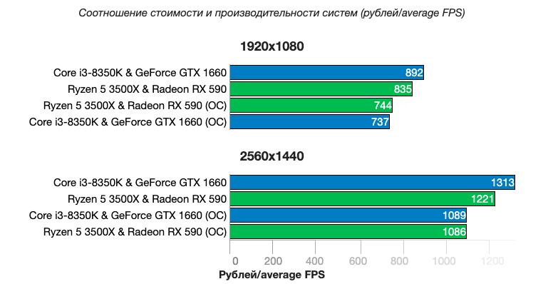 Бюджетные игровые компьютеры конфигураций AMD+AMD сравнили с Intel+NVIDIA