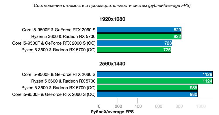 Компьютеры среднего класса с комплектующими Intel+NVIDIA и AMD+AMD сравнили между собой
