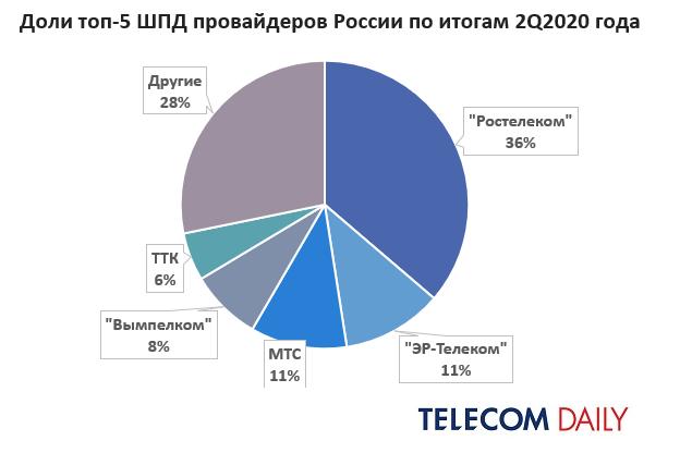 Обновлён рейтинг крупнейших провайдеров интернета в России