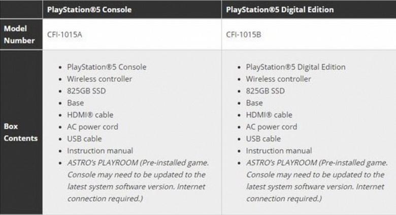 Раскрыта комплектация новейшей консоли PlayStation 5