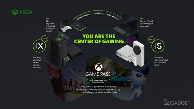 EA Play войдет в подписку Xbox Game Pass с 10 ноября (видео)