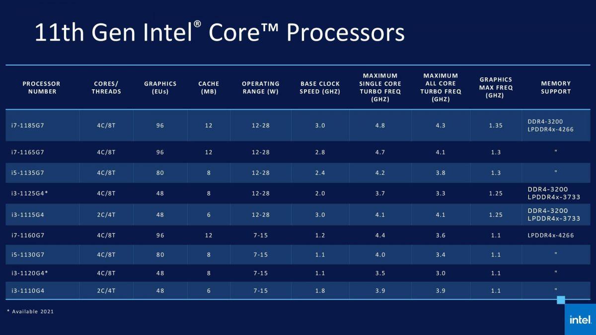 Intel представила процессоры 11-го поколения для ноутбуков