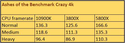 Грядущий игровой процессор AMD побил модель Intel в тесте