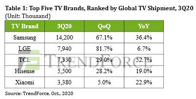 Поставки телевизоров достигли исторического максимума