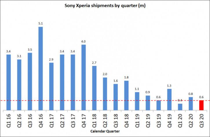 Продажи смартфонов Sony прекратили падение впервые с 2016 года