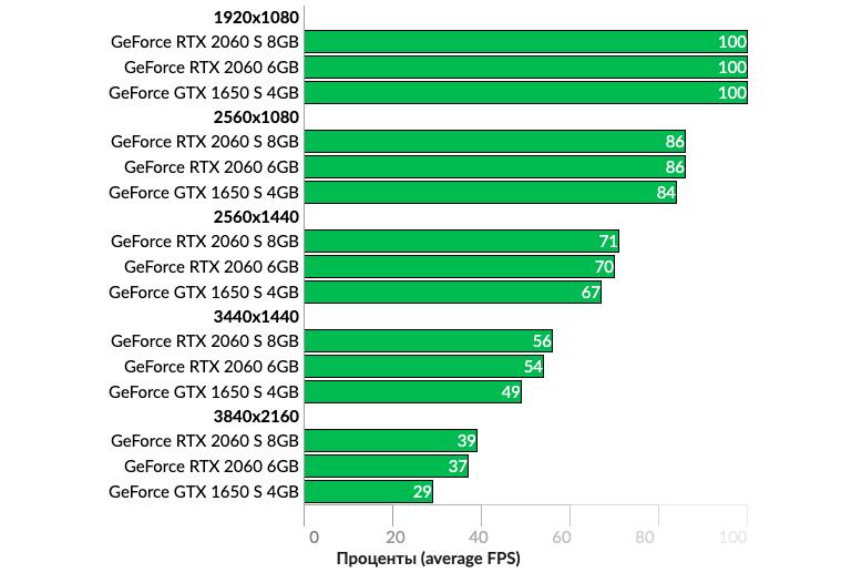 Эксперты проверили, сколько памяти должно быть в видеокарте для новейших игр
