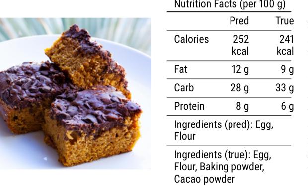 Компьютер научился определять калорийность блюд по фото